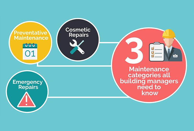 three primary building maintenance categories2